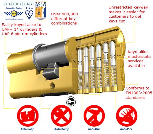 3 Star Cylinder Technical Information