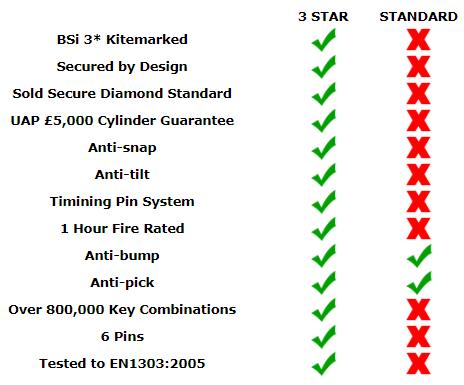 3 Star Cylinder VS Standard Cylinder
